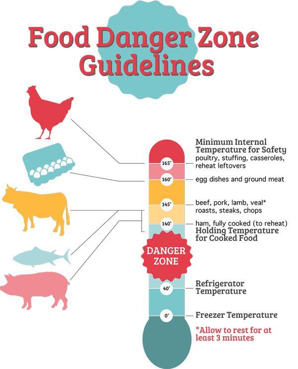 Restaurant Food Safety Guidelines Avoid The Danger Zone