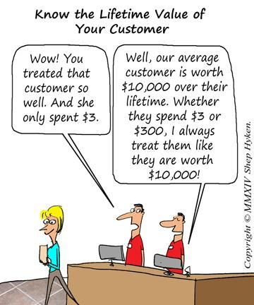 Lifetime Value of Customer